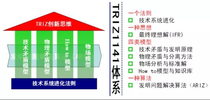 TRIZ在三星的应用意义