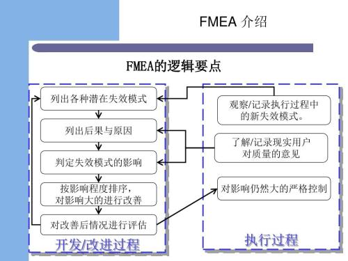 FMEA在静脉用药安全管理中的应用
