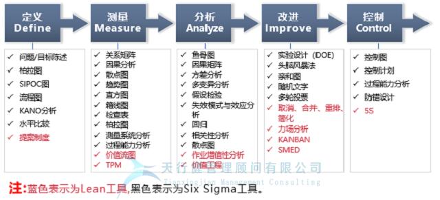 某申通快递代理点运用六西格玛的DMAIC方法,进行业务流程优化改进(图3)