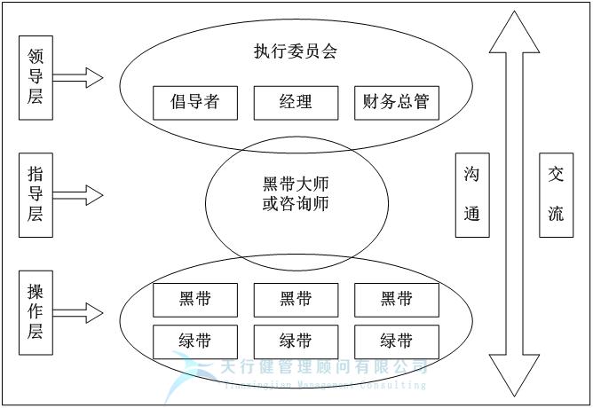 什么是六西格玛,它的新内容是什么?(图1)