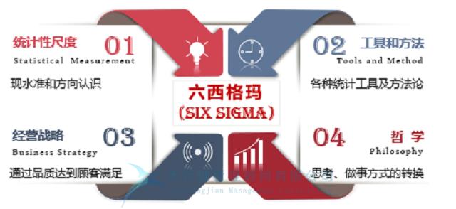 六西格玛VS全面质量管理,孰优孰劣?(图1)