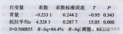 六西格玛分析工具:型砂抗压抗拉检测数据分析.jpg