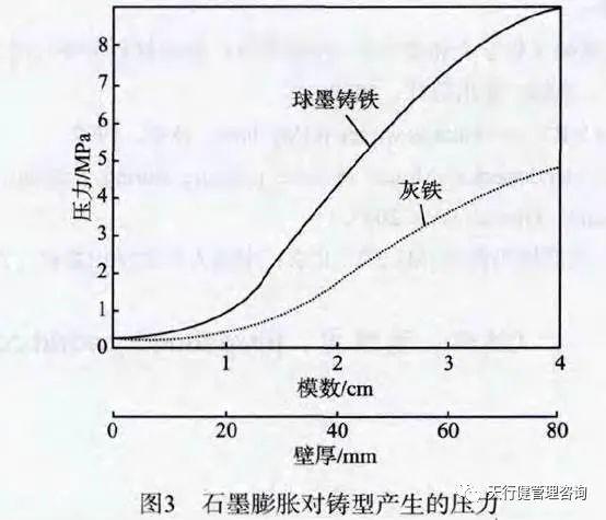 六西格玛分析工具:石墨化膨胀对铸型产生的压力.jpg