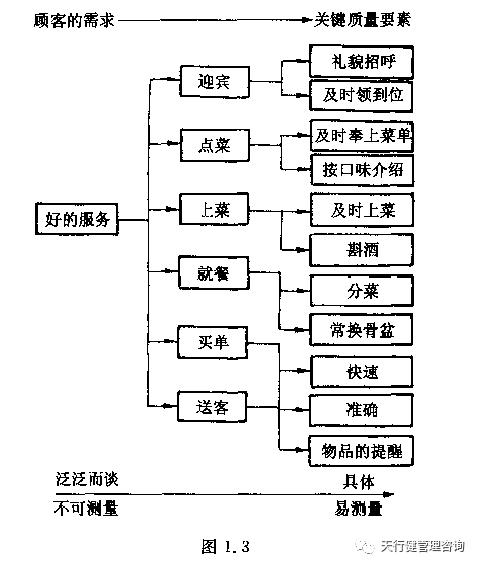 CTQ树.jpg