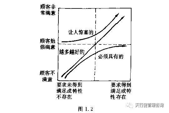 ANO模型将顾客的要求分为三类.jpg