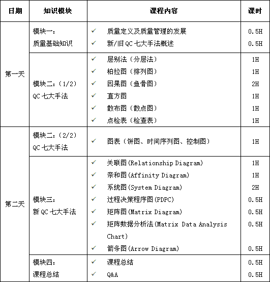 新/旧品管(QC)七大手法(Q7/N7)课程培训大纲