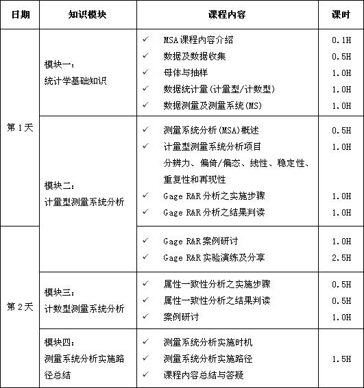 测量系统分析(MSA)课程培训大纲
