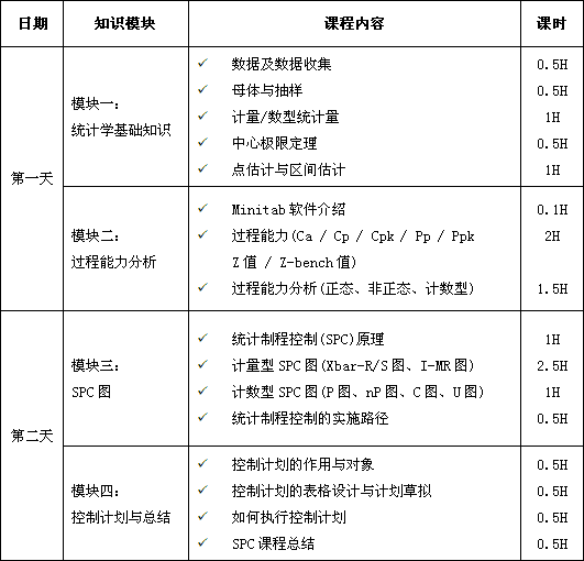 统计制程控制(SPC)课程培训大纲