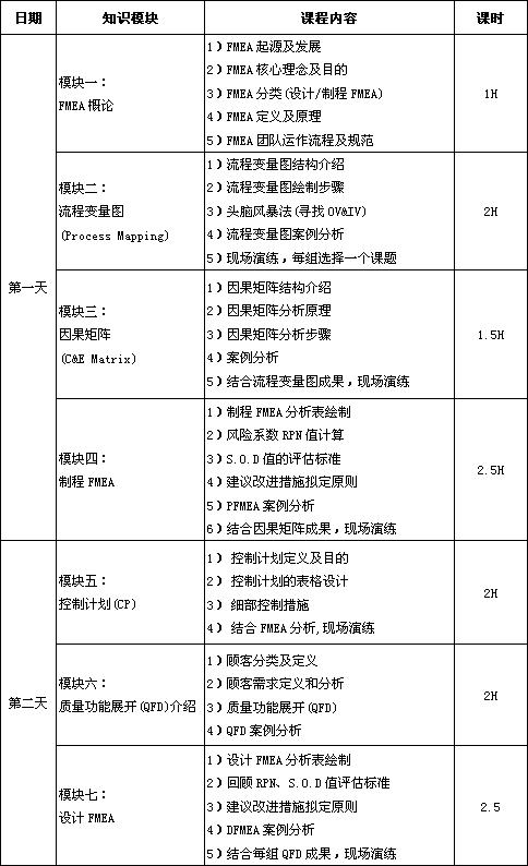 潜在失效模式与效应分析(FMEA)课程培训大纲