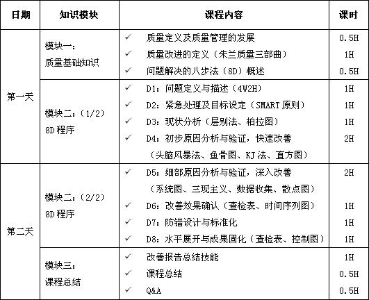 解决问题的8步法(8D)课程培训大纲